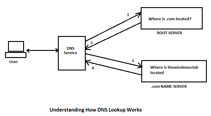 How Does DNS Typically Work?