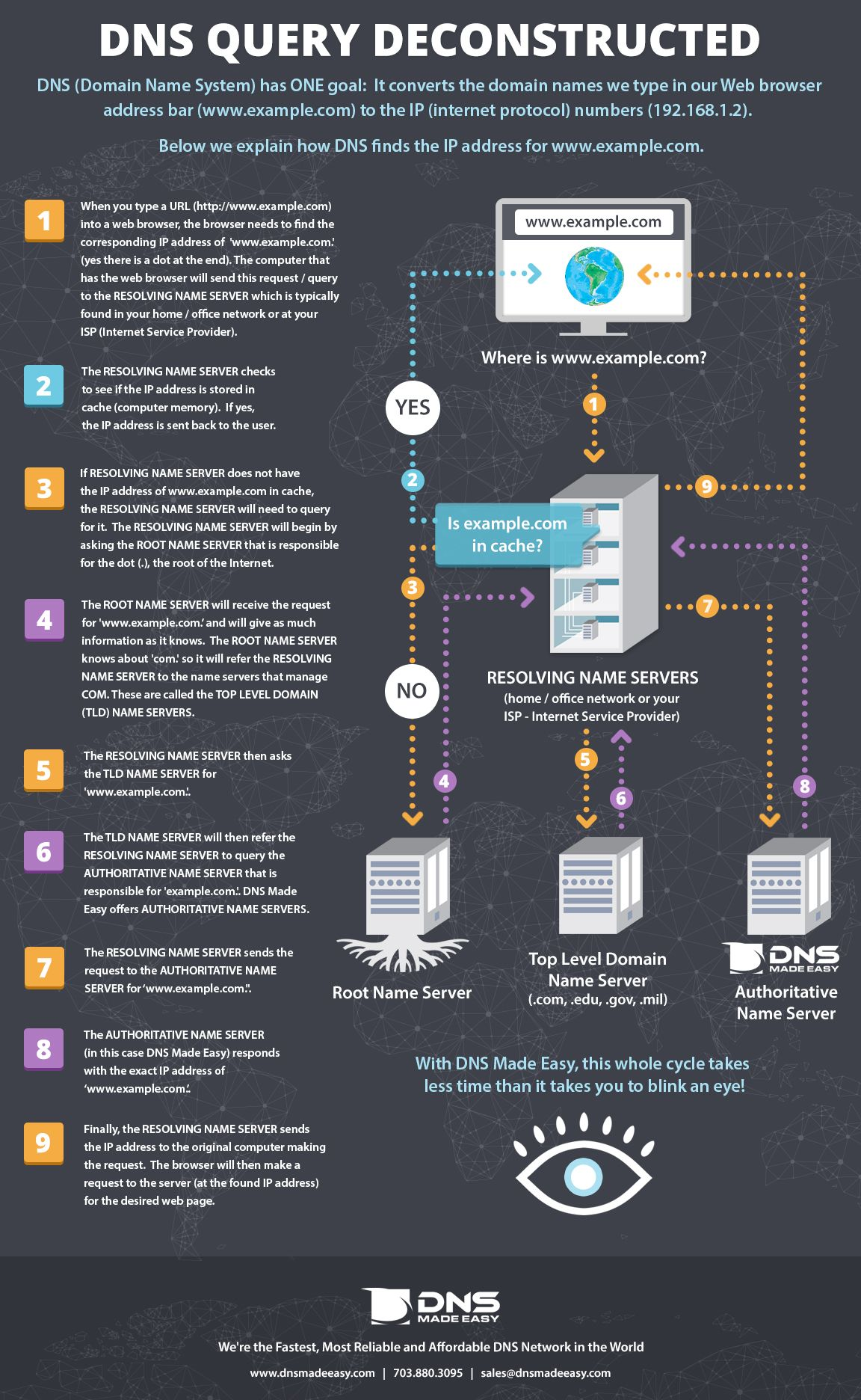 How does DNS work? DNS Quesy Deconstructed - Infographic