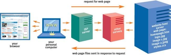 How website works?