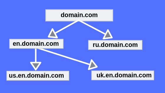 Examples-Of-Subdomain